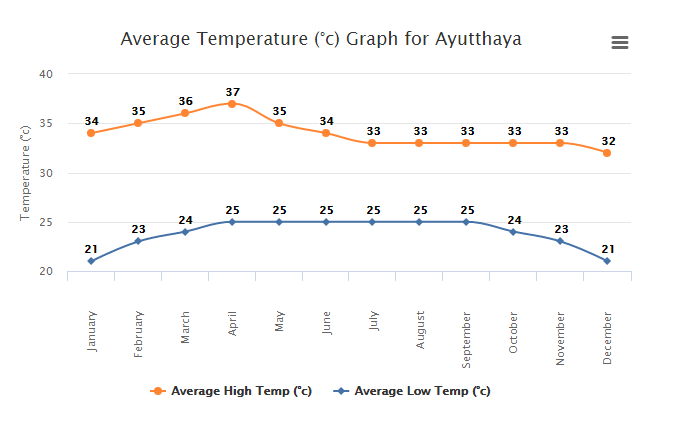 temperature-ayutthaya